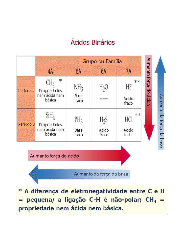 * A diferença de eletronegatividade entre C e H = pequena; a ligação C-H é não-polar; CH 4 = propriedade nem ácida nem básica. Propriedades nem ácida