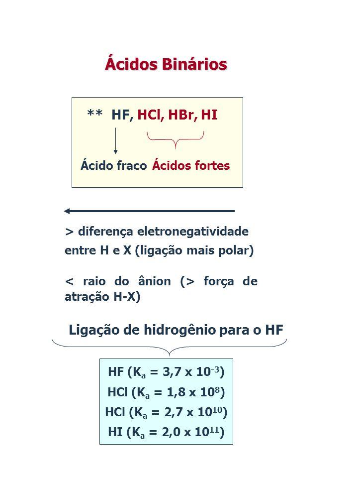** HF, HCl, HBr, HI Ácido fracoÁcidos fortes Ácidos Binários > diferença eletronegatividade entre H e X (ligação mais polar) força de atração H-X) HF