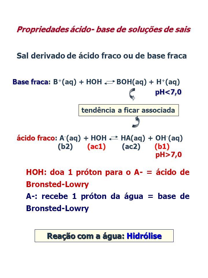 Sal derivado de ácido fraco ou de base fraca tendência a ficar associada Base fraca Base fraca: B + (aq) + HOH BOH(aq) + H + (aq) pH<7,0 ácido fraco á