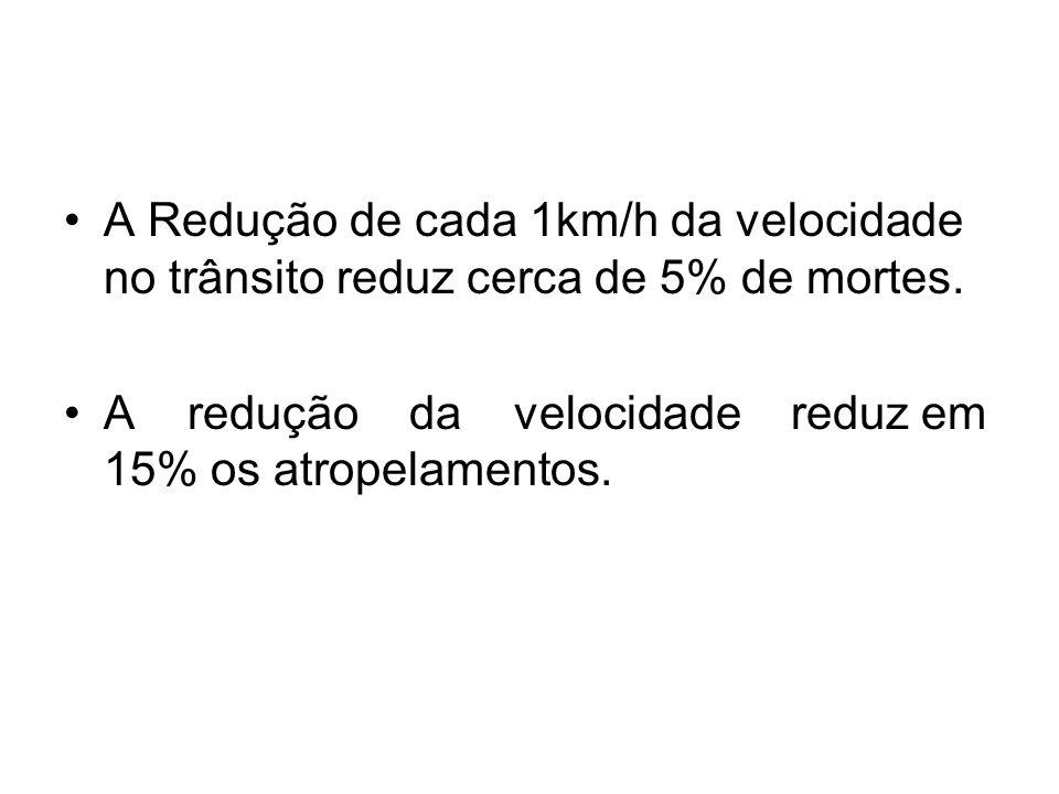 •A Redução de cada 1km/h da velocidade no trânsito reduz cerca de 5% de mortes. •A redução da velocidade reduz em 15% os atropelamentos.