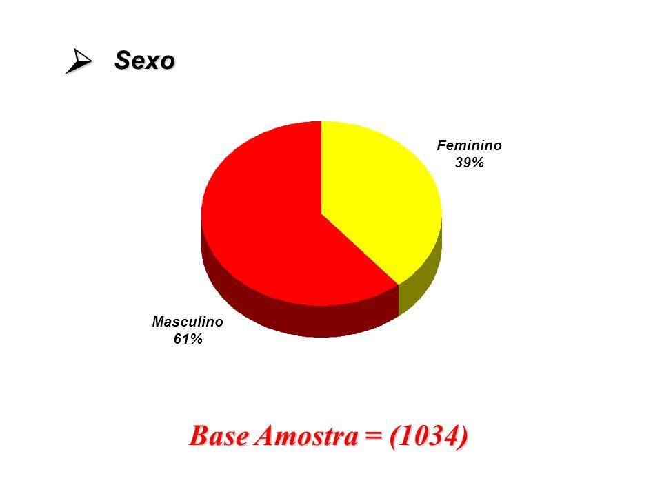 Masculino 61% Feminino 39% Base Amostra = (1034) Sexo