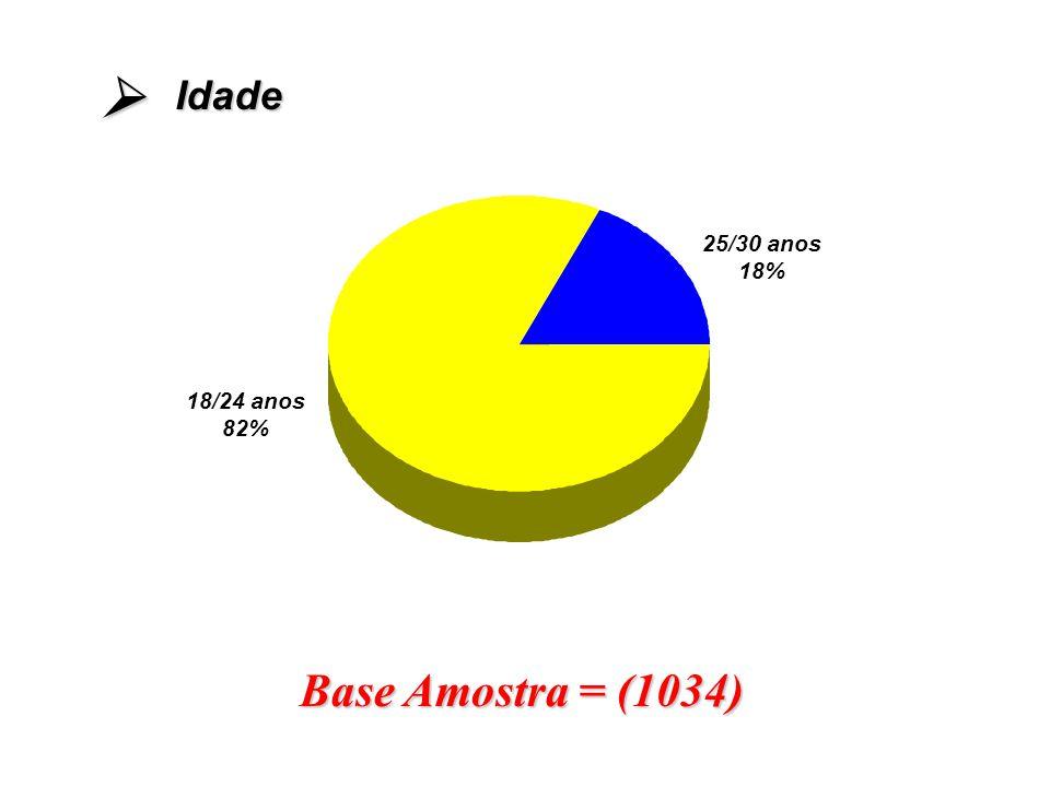 25/30 anos 18% Base Amostra = (1034) Idade 18/24 anos 82%