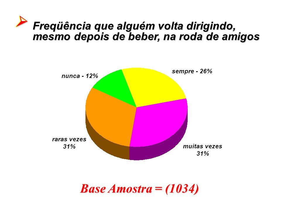 Base Amostra = (1034) Freqüência que alguém volta dirigindo, mesmo depois de beber, na roda de amigos  sempre - 26% muitas vezes 31% raras vezes 31%