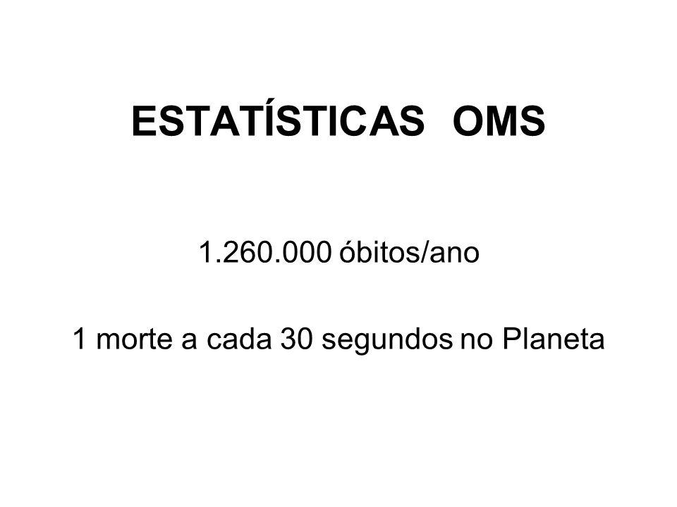 2.Qual a posição do número de jovens mortos no Brasil relacionadas ao trânsito.