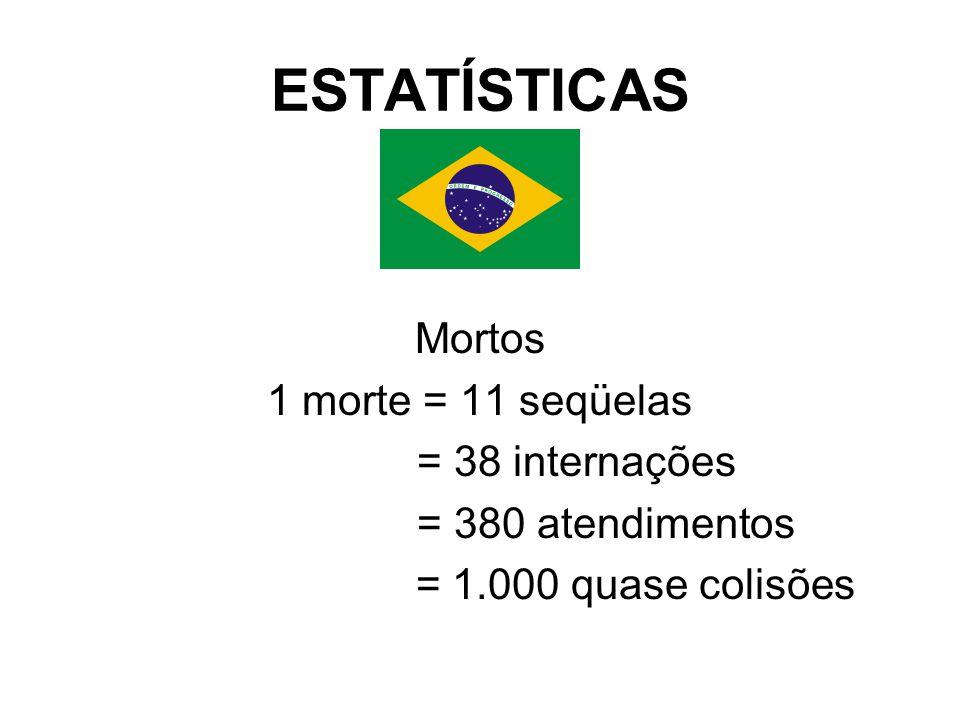 ESTATÍSTICAS Mortos 1 morte = 11 seqüelas = 38 internações = 380 atendimentos = 1.000 quase colisões