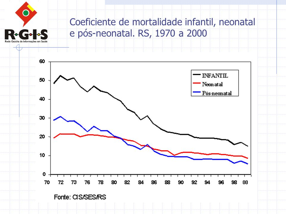 Coeficiente de mortalidade infantil, neonatal e pós-neonatal. RS, 1970 a 2000