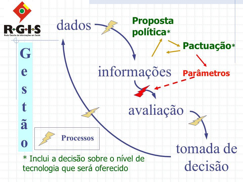 dados informações avaliação tomada de decisão GestãoGestão Processos Parâmetros Proposta política * Pactuação * * Inclui a decisão sobre o nível de tecnologia que será oferecido