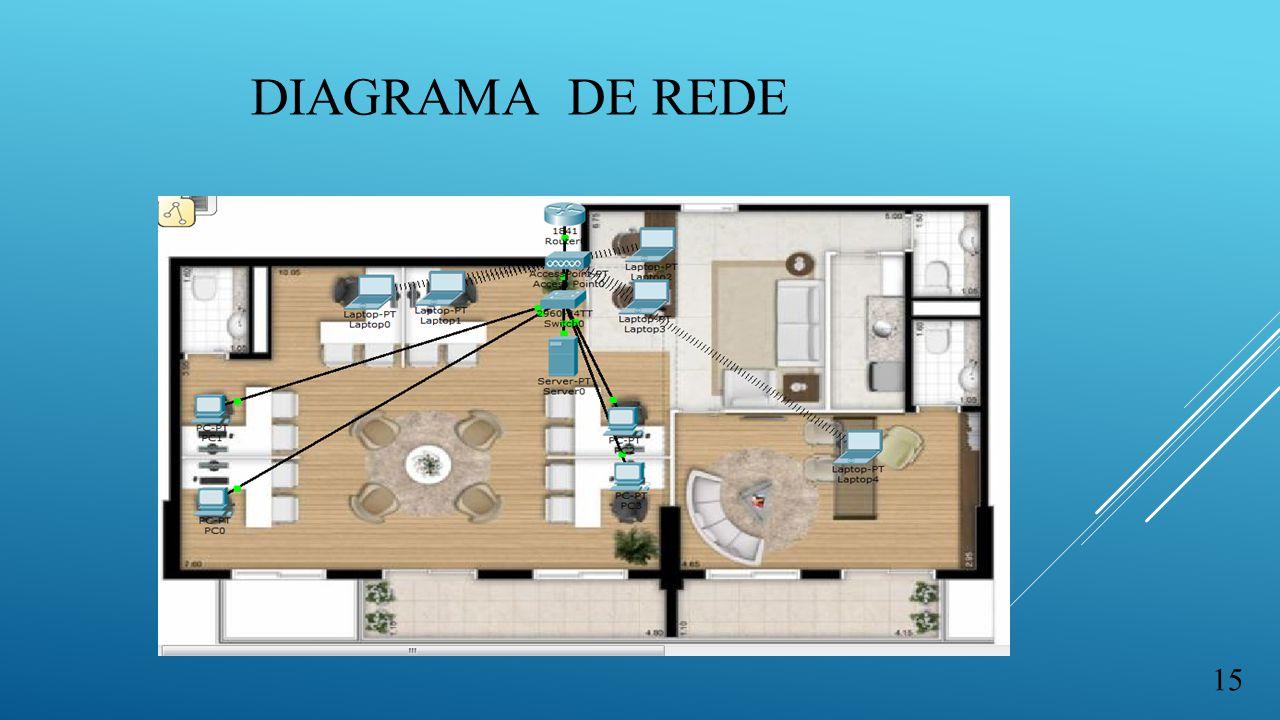 DIAGRAMA DE REDE 15