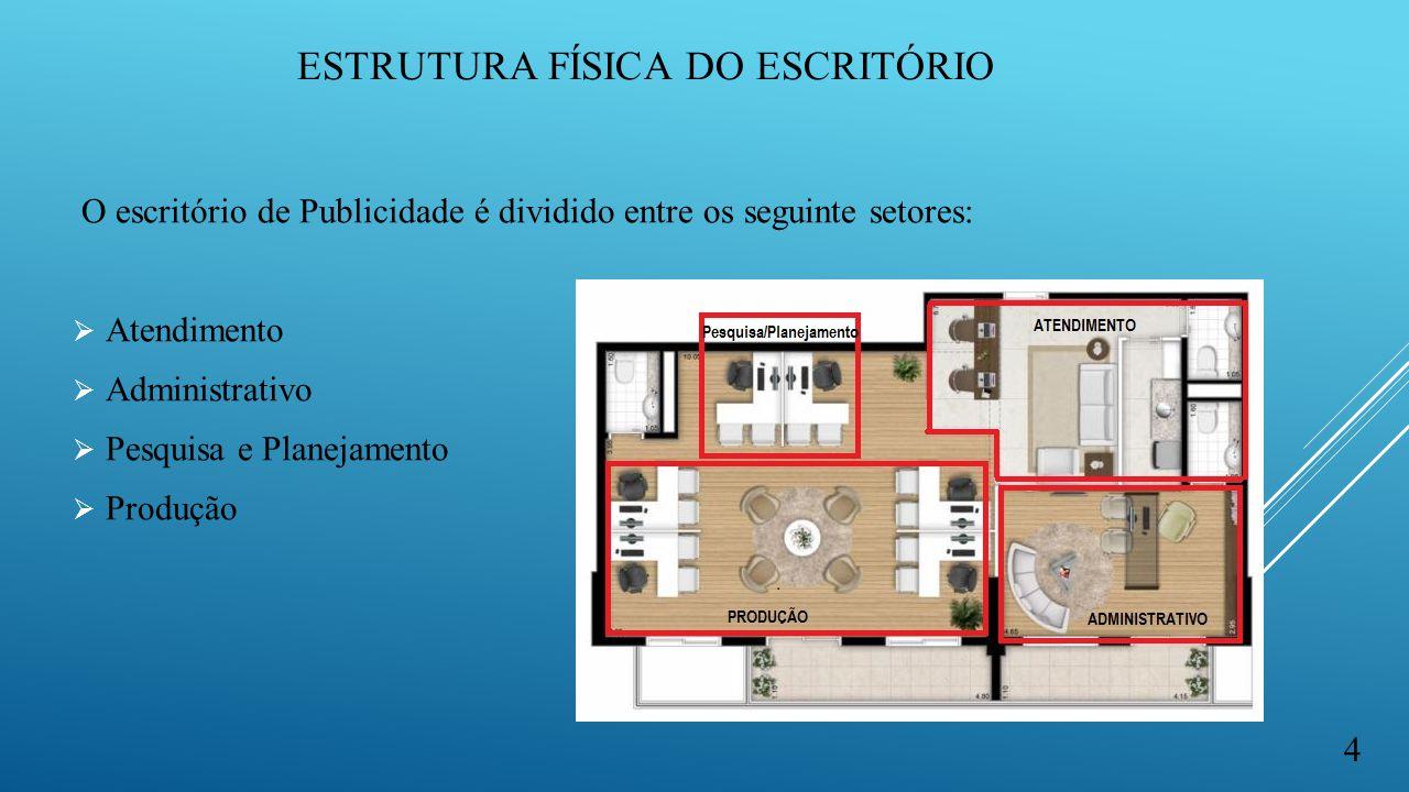 ESTRUTURA FÍSICA DO ESCRITÓRIO 4 O escritório de Publicidade é dividido entre os seguinte setores:  Atendimento  Administrativo  Pesquisa e Planeja