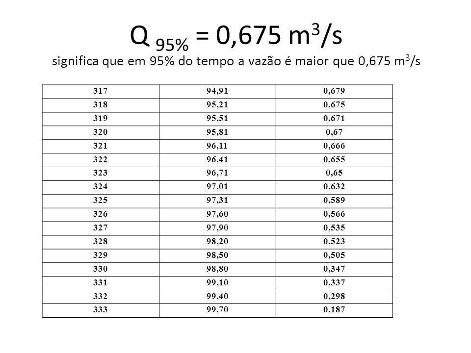 Q 95% = 0,675 m 3 /s significa que em 95% do tempo a vazão é maior que 0,675 m 3 /s 31794,910,679 31895,210,675 31995,510,671 32095,810,67 32196,110,6