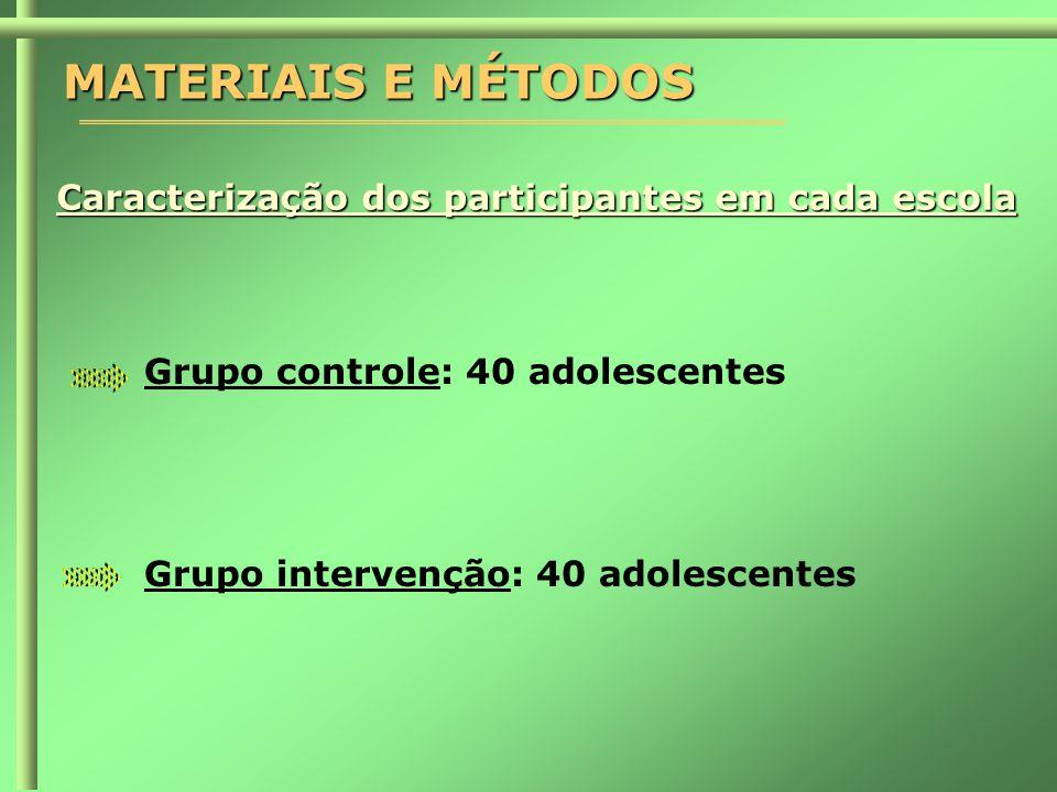 MATERIAIS E MÉTODOS Caracterização dos participantes em cada escola Grupo controle: 40 adolescentes Grupo intervenção: 40 adolescentes