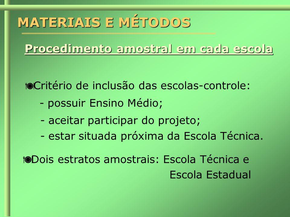 MATERIAIS E MÉTODOS Procedimento amostral em cada escola  Critério de inclusão das escolas-controle: - possuir Ensino Médio; -aceitar participar do projeto; -estar situada próxima da Escola Técnica.
