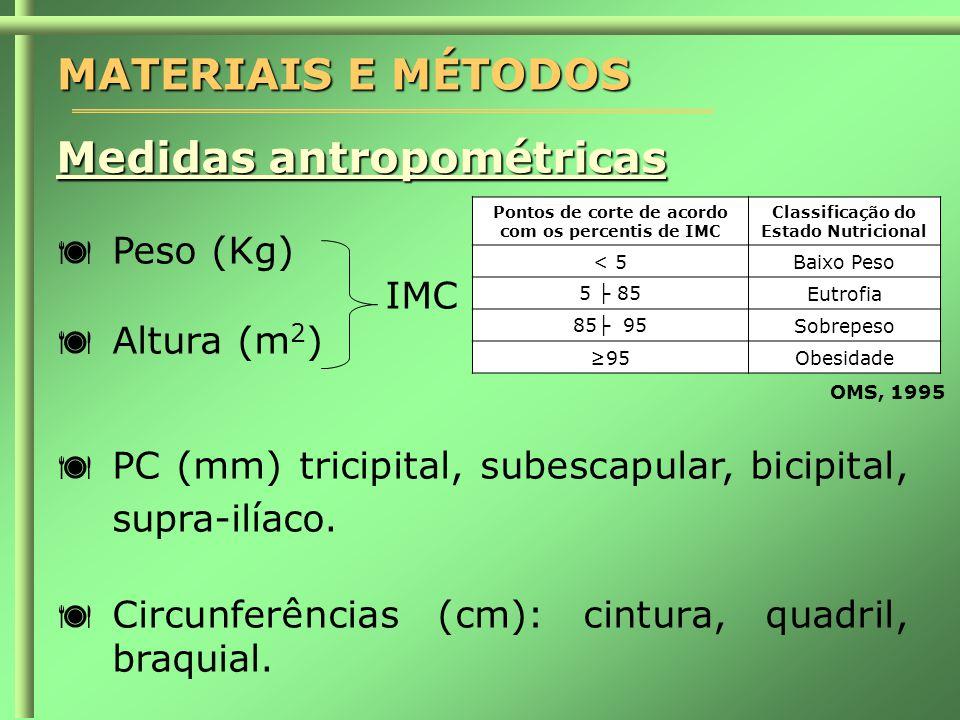 MATERIAIS E MÉTODOS Medidas antropométricas  Peso (Kg) IMC  Altura (m 2 )  PC (mm) tricipital, subescapular, bicipital, supra-ilíaco.