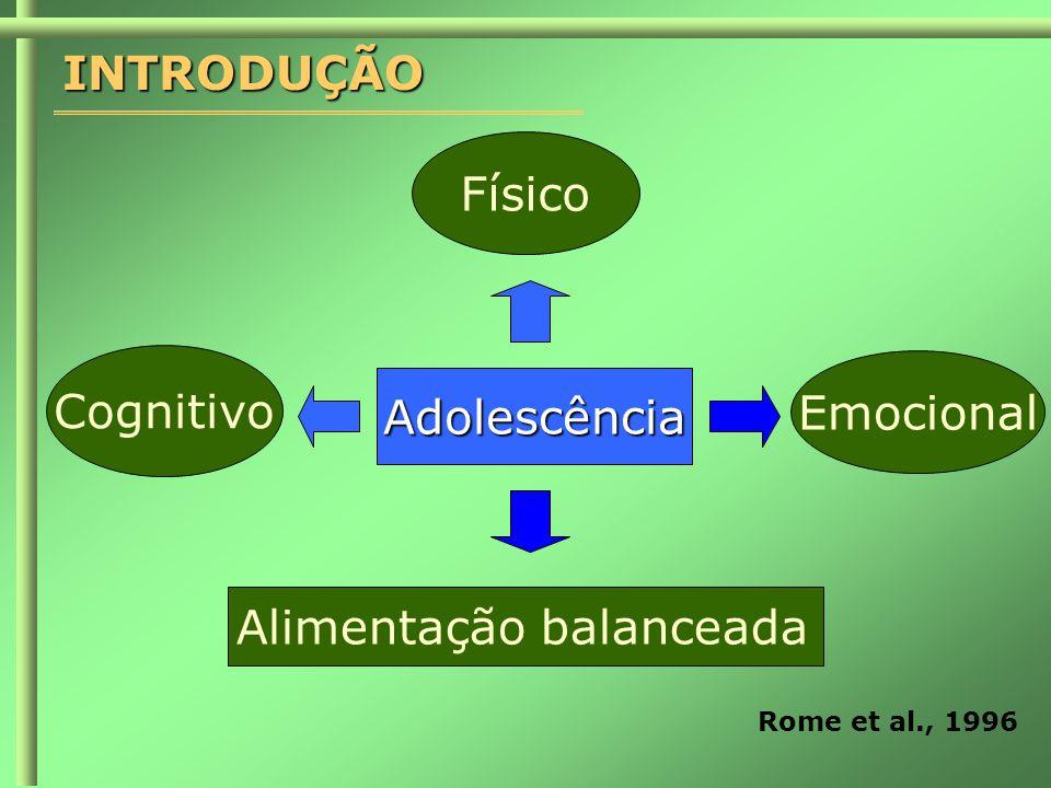 INTRODUÇÃOAdolescência Físico Cognitivo Emocional Alimentação balanceada Rome et al., 1996