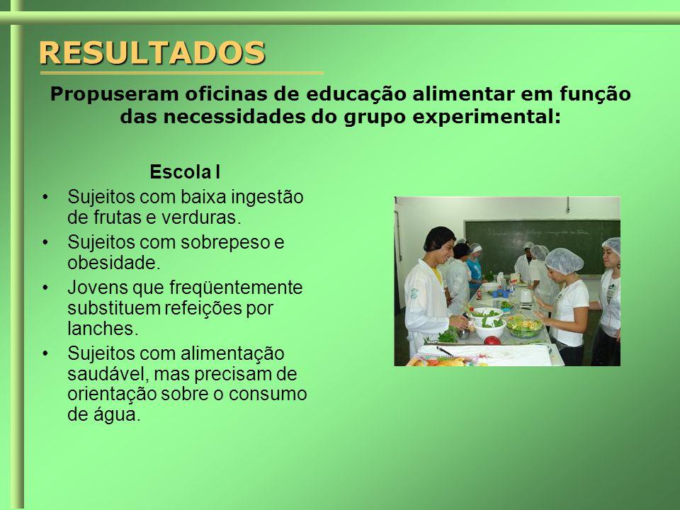 RESULTADOS Propuseram oficinas de educação alimentar em função das necessidades do grupo experimental: Escola I •Sujeitos com baixa ingestão de frutas e verduras.