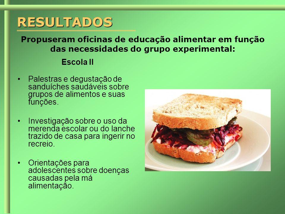 RESULTADOS Propuseram oficinas de educação alimentar em função das necessidades do grupo experimental: Escola II •Palestras e degustação de sanduíches saudáveis sobre grupos de alimentos e suas funções.