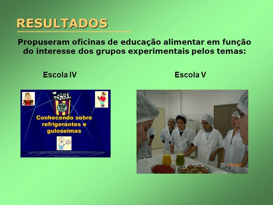 Propuseram oficinas de educação alimentar em função do interesse dos grupos experimentais pelos temas: Escola IV Escola VRESULTADOS