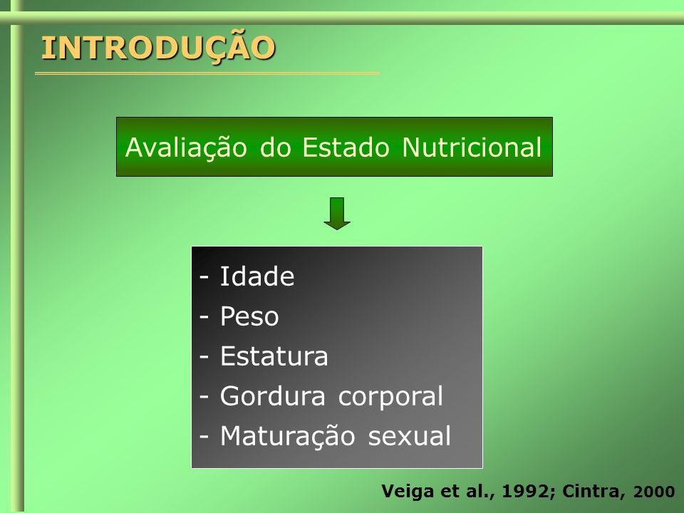 INTRODUÇÃO Avaliação do Estado Nutricional - Idade - Peso - Estatura - Gordura corporal - Maturação sexual Veiga et al., 1992; Cintra, 2000