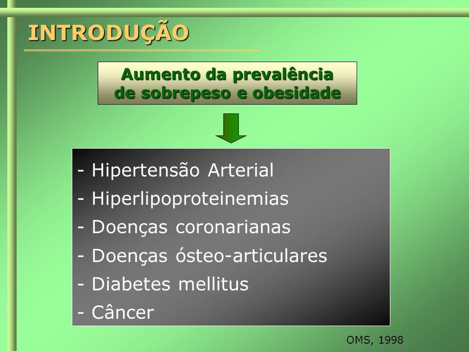 INTRODUÇÃO OMS, 1998 Aumento da prevalência de sobrepeso e obesidade - Hipertensão Arterial - Hiperlipoproteinemias - Doenças coronarianas - Doenças ósteo-articulares - Diabetes mellitus - Câncer