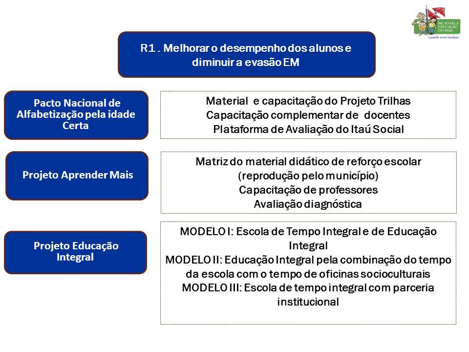 Pacto Nacional de Alfabetização pela idade Certa Material e capacitação do Projeto Trilhas Capacitação complementar de docentes Plataforma de Avaliaçã