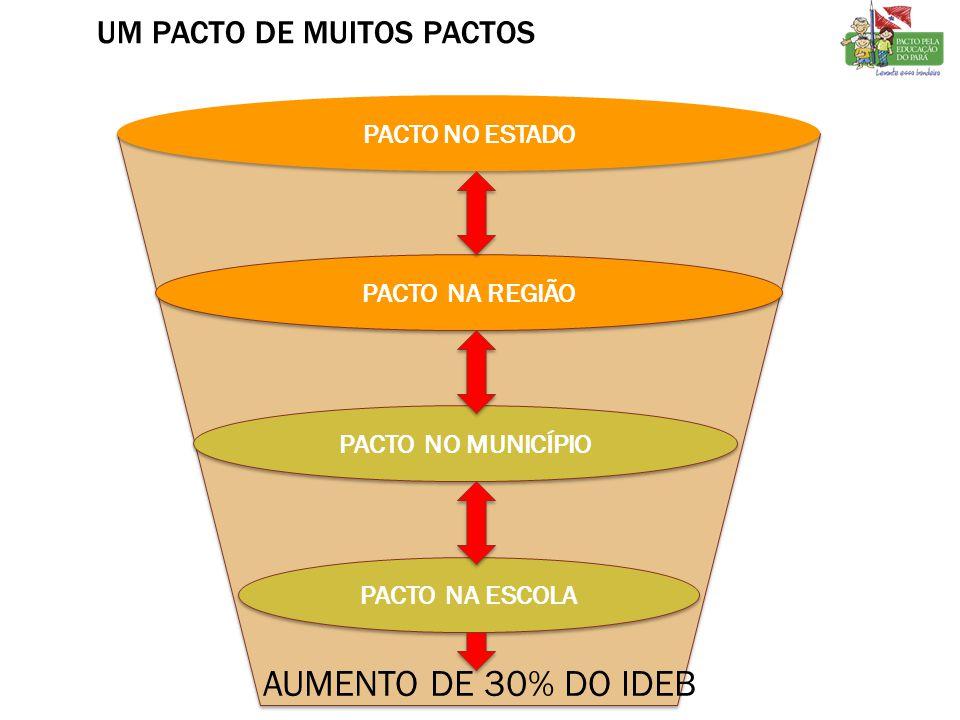 UM PACTO DE MUITOS PACTOS PACTO NO ESTADO PACTO NA REGIÃO PACTO NO MUNICÍPIO PACTO NA ESCOLA AUMENTO DE 30% DO IDEB