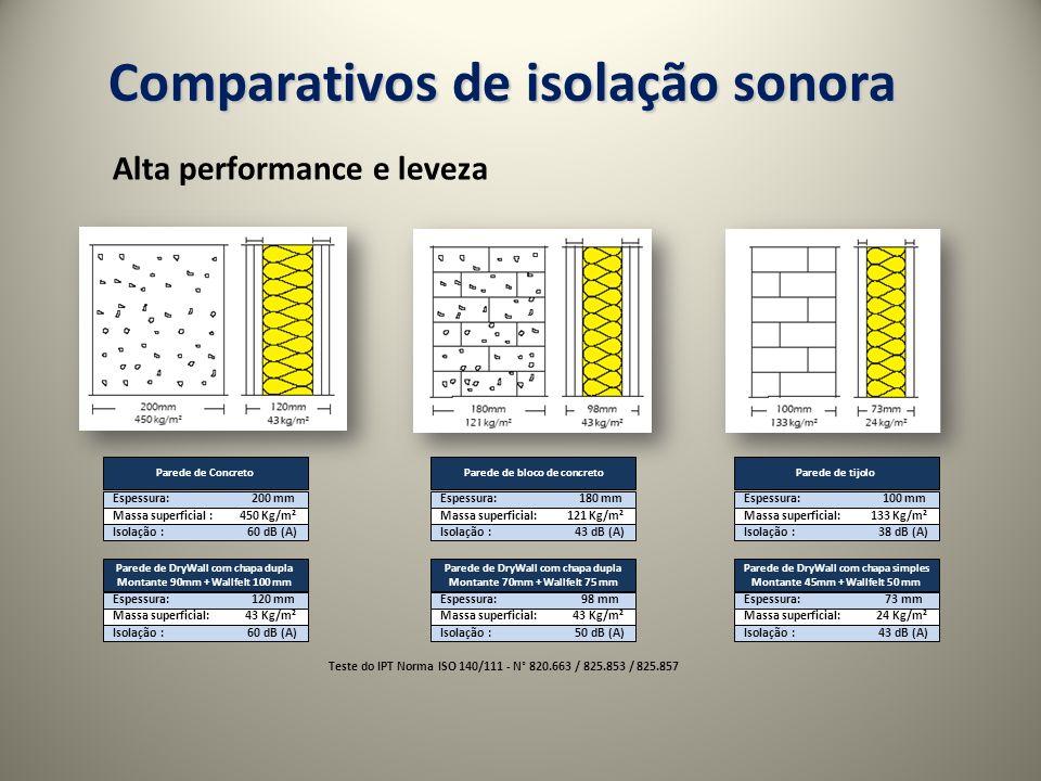 Alta performance e leveza Comparativos de isolação sonora Parede de Concreto Espessura: 200 mm Massa superficial : 450 Kg/m² Isolação : 60 dB (A) Parede de DryWall com chapa dupla Montante 90mm + Wallfelt 100 mm Espessura: 120 mm Massa superficial: 43 Kg/m² Isolação : 60 dB (A) Parede de bloco de concreto Espessura: 180 mm Massa superficial: 121 Kg/m² Isolação : 43 dB (A) Parede de DryWall com chapa dupla Montante 70mm + Wallfelt 75 mm Espessura: 98 mm Massa superficial: 43 Kg/m² Isolação : 50 dB (A) Parede de tijolo Espessura: 100 mm Massa superficial: 133 Kg/m² Isolação : 38 dB (A) Parede de DryWall com chapa simples Montante 45mm + Wallfelt 50 mm Espessura: 73 mm Massa superficial: 24 Kg/m² Isolação : 43 dB (A) Teste do IPT Norma ISO 140/111 - N° 820.663 / 825.853 / 825.857