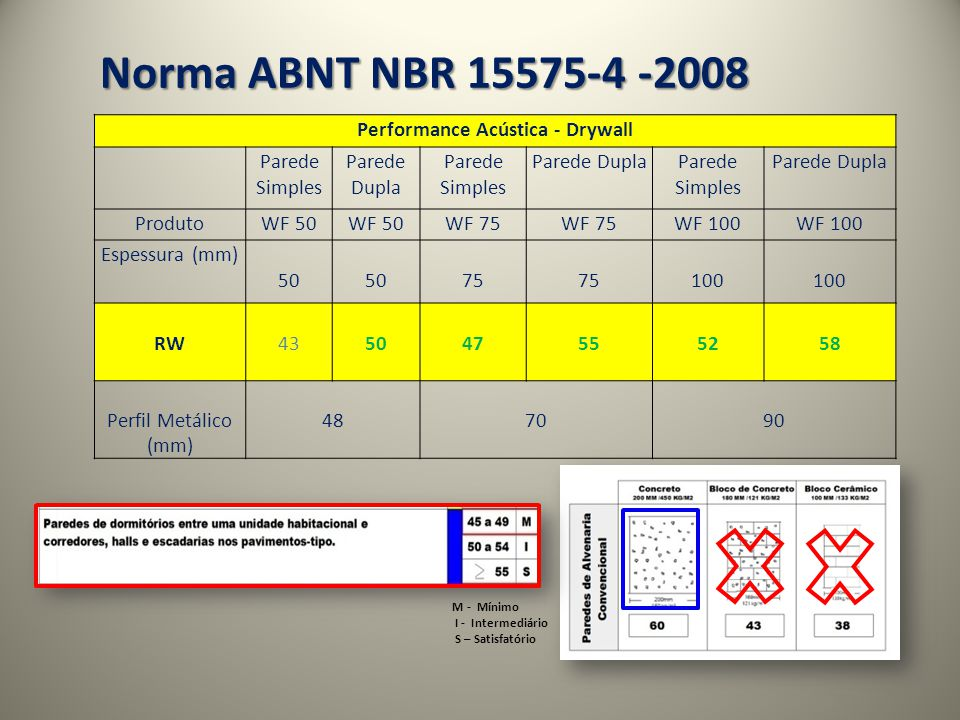 Norma ABNT NBR 15575-4 -2008 M - Mínimo I - Intermediário S – Satisfatório Performance Acústica - Drywall Parede Simples Parede Dupla Parede Simples Parede DuplaParede Simples Parede Dupla ProdutoWF 50 WF 75 WF 100 Espessura (mm) 50 75 100 RW435047555258 Perfil Metálico (mm) 487090