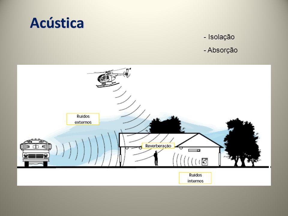 Acústica - Isolação - Absorção