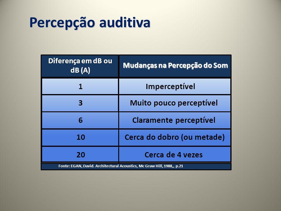 Percepção auditiva Diferença em dB ou dB (A) Mudanças na Percepção do Som 1 Imperceptível 3 Muito pouco perceptível 6Claramente perceptível 10Cerca do dobro (ou metade) 20 Cerca de 4 vezes Fonte: EGAN, David.