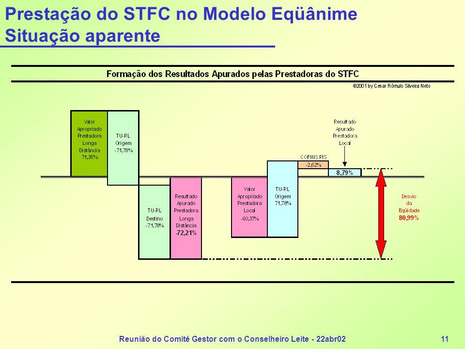 Reunião do Comitê Gestor com o Conselheiro Leite - 22abr0211 Prestação do STFC no Modelo Eqüânime Situação aparente