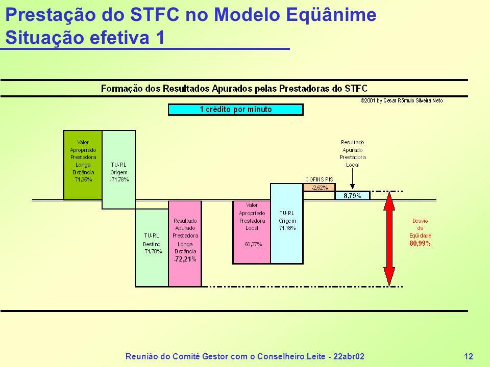 Reunião do Comitê Gestor com o Conselheiro Leite - 22abr0212 Prestação do STFC no Modelo Eqüânime Situação efetiva 1