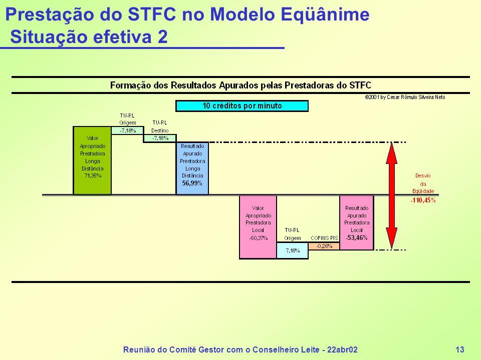 Reunião do Comitê Gestor com o Conselheiro Leite - 22abr0213 Prestação do STFC no Modelo Eqüânime Situação efetiva 2