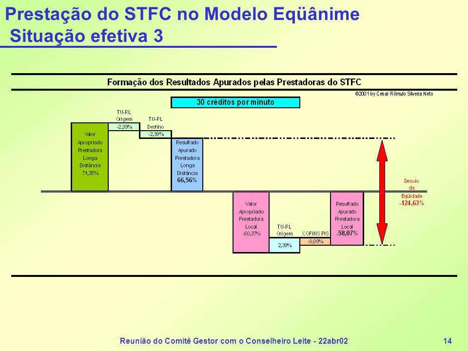 Reunião do Comitê Gestor com o Conselheiro Leite - 22abr0214 Prestação do STFC no Modelo Eqüânime Situação efetiva 3