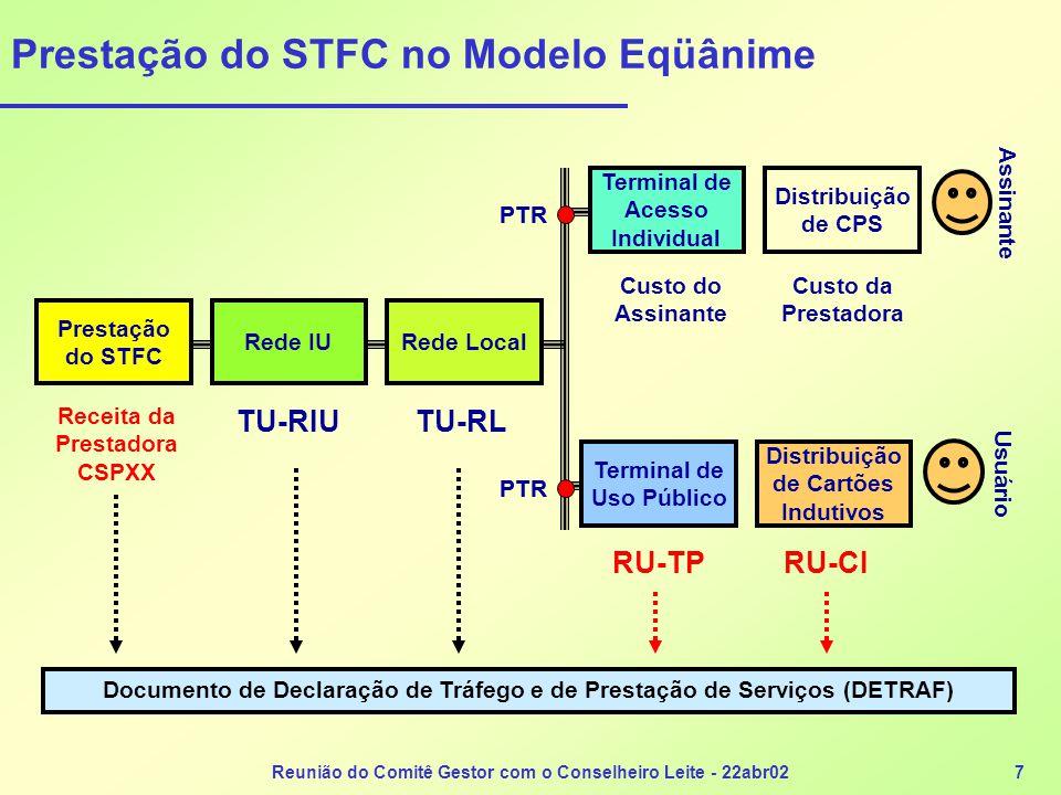 Reunião do Comitê Gestor com o Conselheiro Leite - 22abr027 Prestação do STFC no Modelo Eqüânime Prestação do STFC Rede IURede Local Distribuição de C