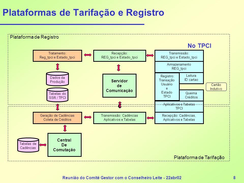 Reunião do Comitê Gestor com o Conselheiro Leite - 22abr029 Modelo Funcional da Plataforma de Registro Dados da Produção Consolidação Regional Consolidação Corporativa Consolidação Nacional Aplicativos Distríbuidos: Gestão da Plataforma de Tarifacão e Registro Central de Habilitacao de Cartoes Central Anti-Evasao de Renda Compensacao de Registros e Valores Interfaceamento com Sistemas Conexos Sistema de Mediação: Coleta, Tratamento e Distribuicao de Registros Mais de 100 Servidores Locais: Ate 12.000 TPCI por Servidor 1.500 Registros por (TPCI.