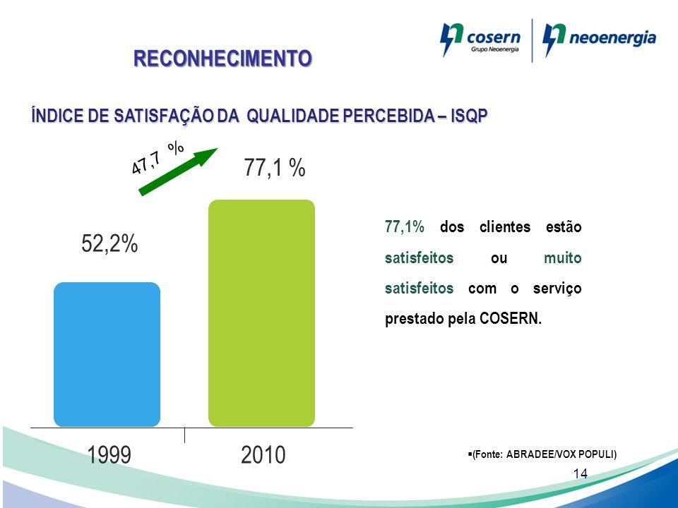 14 ÍNDICE DE SATISFAÇÃO DA QUALIDADE PERCEBIDA – ISQP 77,1% dos clientes estão satisfeitos ou muito satisfeitos com o serviço prestado pela COSERN. 