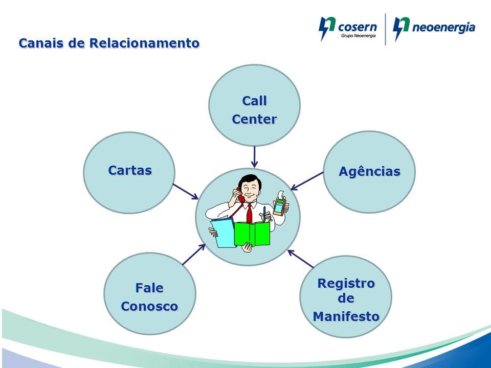 Canais de Relacionamento Agências Registro de Manifesto Call Center Cartas Fale Conosco