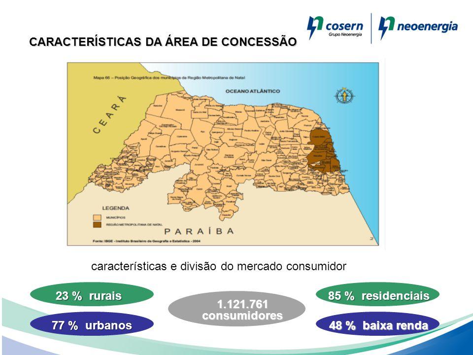 características e divisão do mercado consumidor 23 % rurais 77 % urbanos 85 % residenciais 48 % baixa renda 1.121.761 consumidores CARACTERÍSTICAS DA