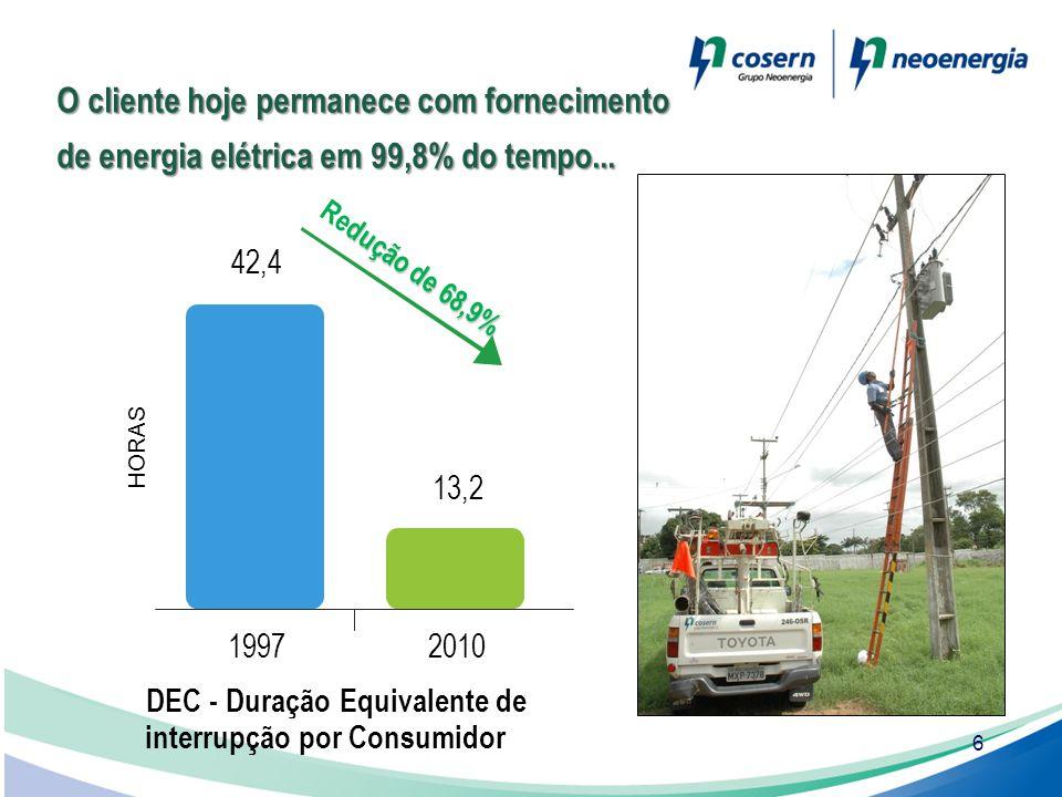 6 O cliente hoje permanece com fornecimento de energia elétrica em 99,8% do tempo... HORAS 42,4 13,2 19972010 DEC - Duração Equivalente de interrupção