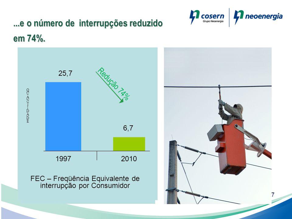 7...e o número de interrupções reduzido em 74%.  1997  2008  25, 7  7,07  72 %  FEC – FREQUÊNCIA EQUIVALENTE DE INTERRUPÇÃO POR CONSUMIDOR QUAN