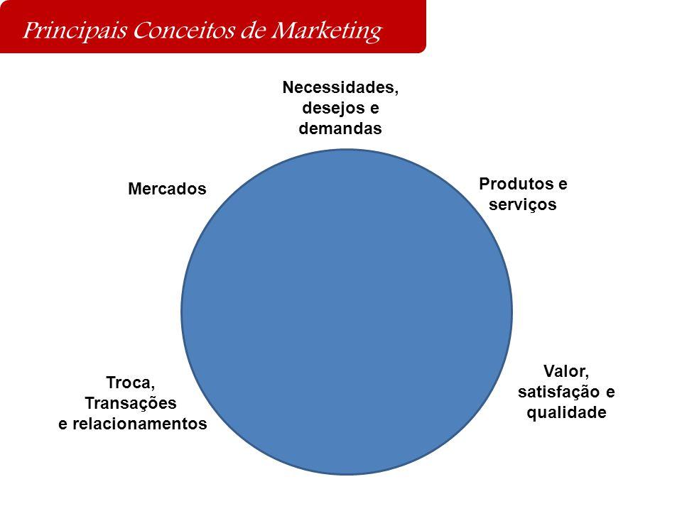 Principais Conceitos de Marketing Mercados Necessidades, desejos e demandas Troca, Transações e relacionamentos Produtos e serviços Valor, satisfação