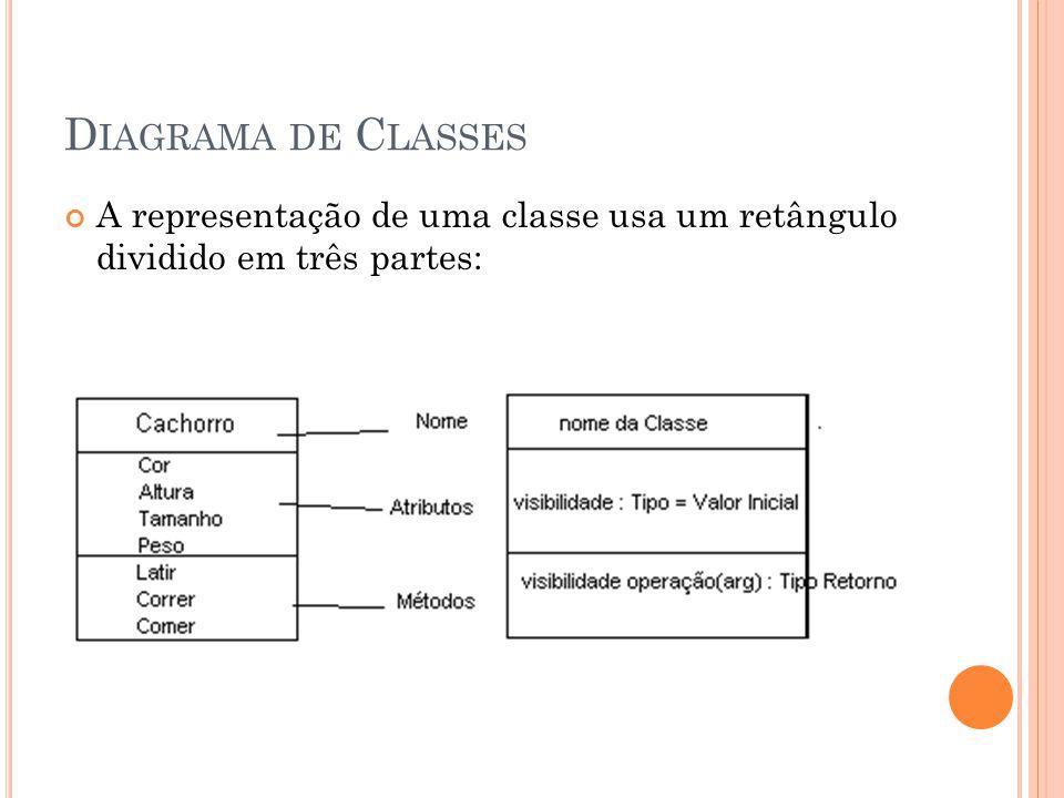 D IAGRAMA DE C LASSES A representação de uma classe usa um retângulo dividido em três partes: