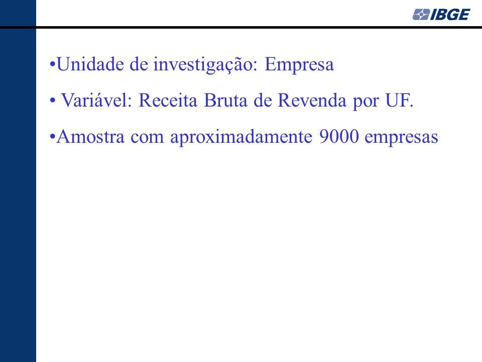 •Unidade de investigação: Empresa • Variável: Receita Bruta de Revenda por UF. •Amostra com aproximadamente 9000 empresas