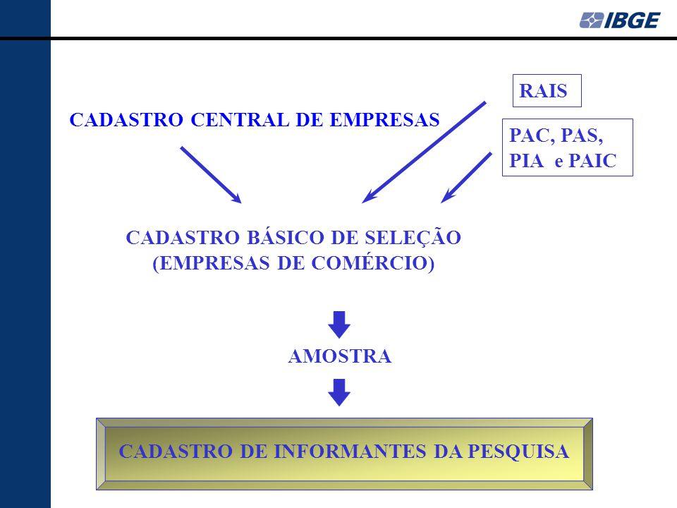 CADASTRO CENTRAL DE EMPRESAS CADASTRO BÁSICO DE SELEÇÃO (EMPRESAS DE COMÉRCIO) AMOSTRA RAIS PAC, PAS, PIA e PAIC CADASTRO DE INFORMANTES DA PESQUISA