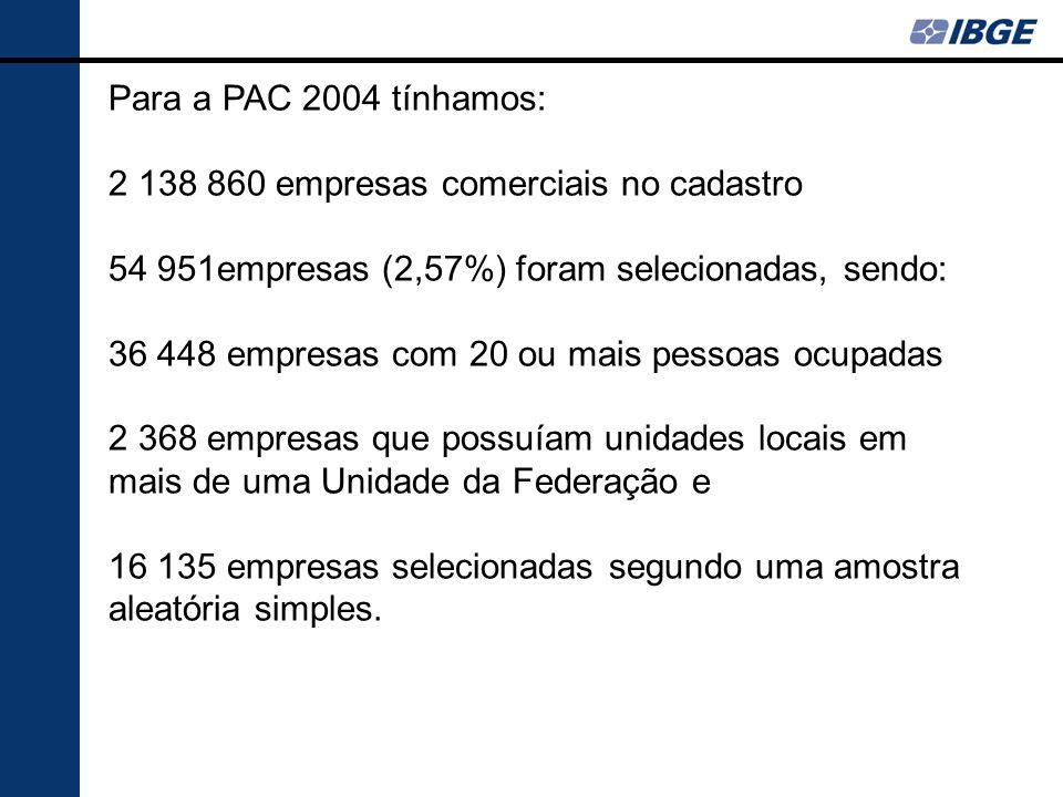 Para a PAC 2004 tínhamos: 2 138 860 empresas comerciais no cadastro 54 951empresas (2,57%) foram selecionadas, sendo: 36 448 empresas com 20 ou mais p
