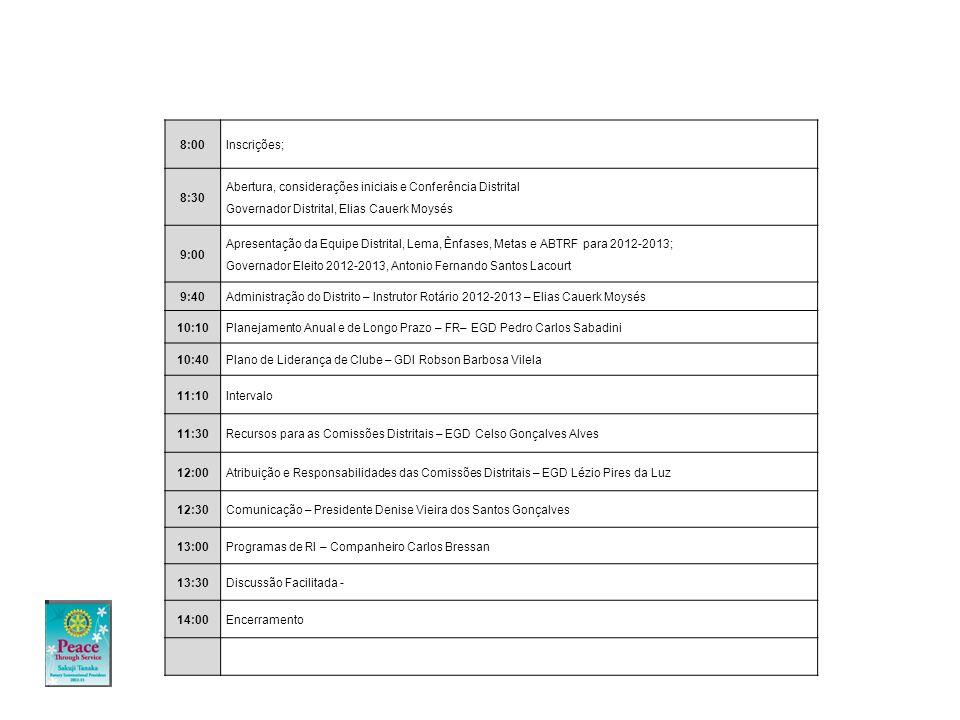 8:00Inscrições; 8:30 Abertura, considerações iniciais e Conferência Distrital Governador Distrital, Elias Cauerk Moysés 9:00 Apresentação da Equipe Distrital, Lema, Ênfases, Metas e ABTRF para 2012-2013; Governador Eleito 2012-2013, Antonio Fernando Santos Lacourt 9:40Administração do Distrito – Instrutor Rotário 2012-2013 – Elias Cauerk Moysés 10:10Planejamento Anual e de Longo Prazo – FR– EGD Pedro Carlos Sabadini 10:40Plano de Liderança de Clube – GDI Robson Barbosa Vilela 11:10Intervalo 11:30Recursos para as Comissões Distritais – EGD Celso Gonçalves Alves 12:00Atribuição e Responsabilidades das Comissões Distritais – EGD Lézio Pires da Luz 12:30Comunicação – Presidente Denise Vieira dos Santos Gonçalves 13:00Programas de RI – Companheiro Carlos Bressan 13:30Discussão Facilitada - 14:00Encerramento