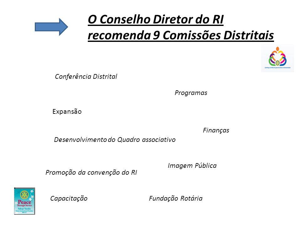 O Conselho Diretor do RI recomenda 9 Comissões Distritais Conferência Distrital Programas Finanças Desenvolvimento do Quadro associativo Imagem Pública Promoção da convenção do RI Fundação Rotária Capacitação Expansão