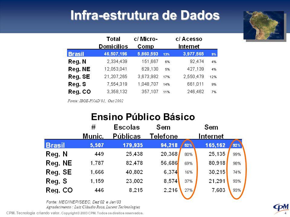 CPM. Tecnologia criando valor. Copyright© 2003 CPM. Todos os direitos reservados. 4 Infra-estrutura de Dados Ensino Público Básico Fonte: MEC/INEP/SEE