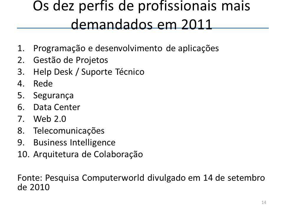 Os dez perfis de profissionais mais demandados em 2011 1.Programação e desenvolvimento de aplicações 2.Gestão de Projetos 3.Help Desk / Suporte Técnic