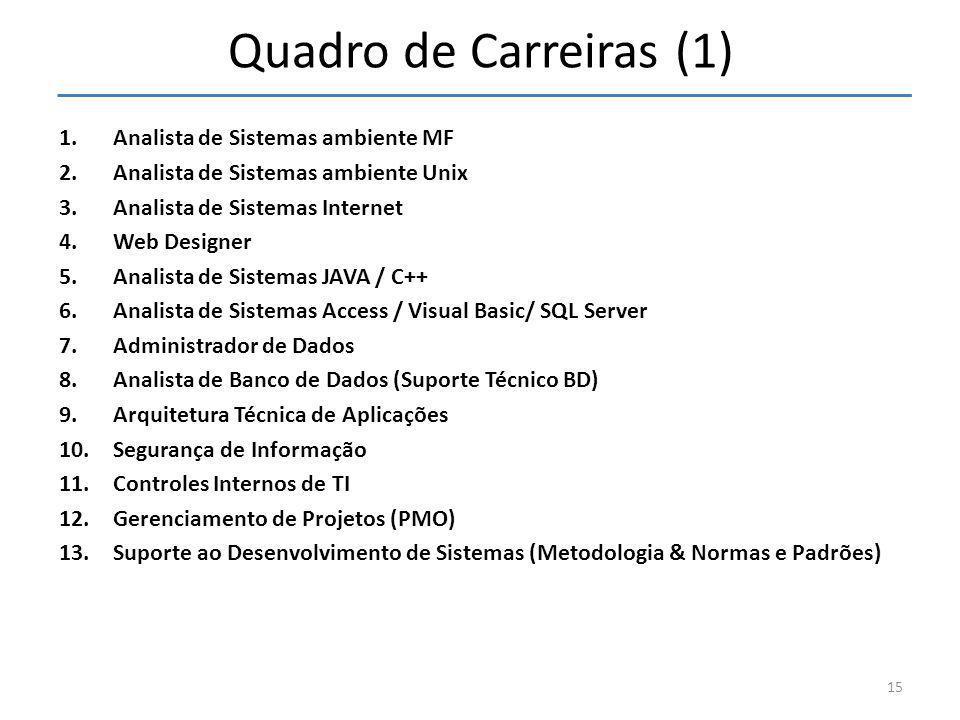 Quadro de Carreiras (1) 1.Analista de Sistemas ambiente MF 2.Analista de Sistemas ambiente Unix 3.Analista de Sistemas Internet 4.Web Designer 5.Anali
